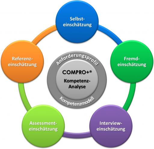COMPRO+ Kompetenz-Analyse