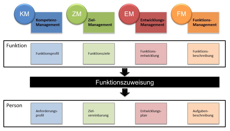 COMPRO+ Performance Management (CPM)